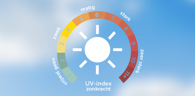 Wat zegt de UV-index